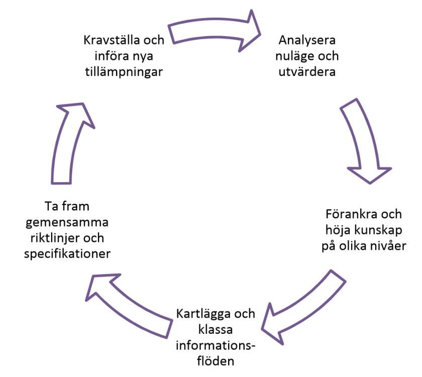 Informationskartlaggning