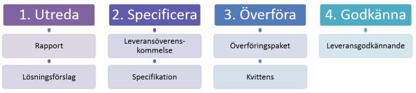 Övergripande process för digitala arkivleveranser